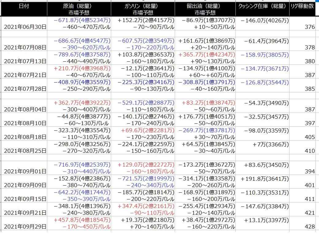 2-EIA在庫-一覧表-2021年10月01日の週を終えて