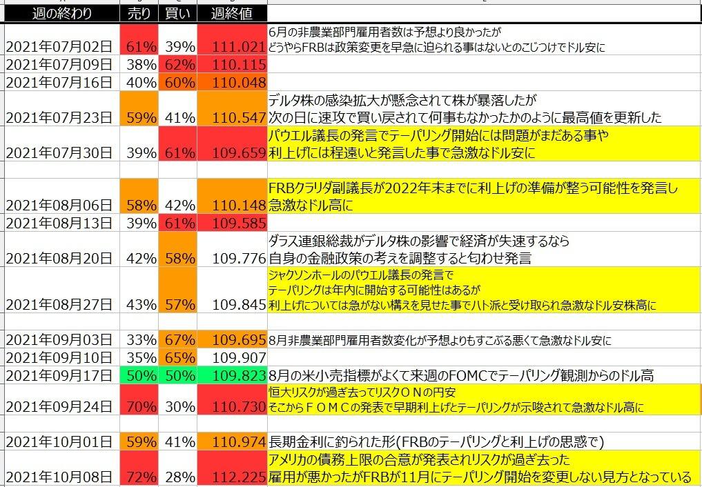 5-ドル円-個人のポジション状況-一覧表-2021年10月08日の週を終えて